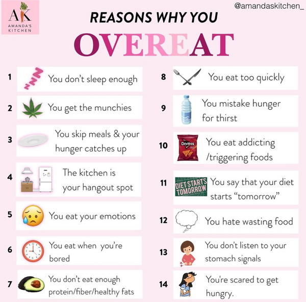 OVEREATING - PROBLEMS & SOLUTIONS