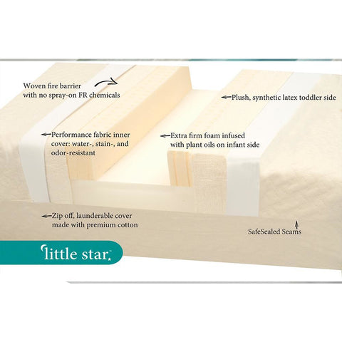 Image of Mattress - Moonlight Slumber Little Star Crib Mattress