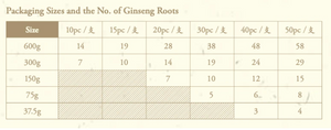 Korean Red Ginseng Metal Tin Roots - Buy 1 Get 1 Free (Month of July)