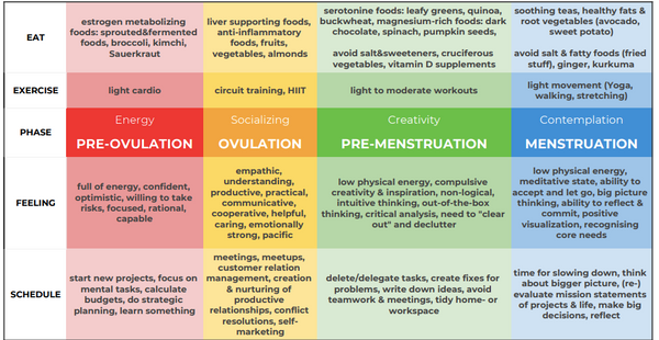 Your menstrual cycle optimization cheat sheet