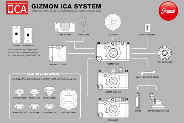 The full Gizmon iCA system