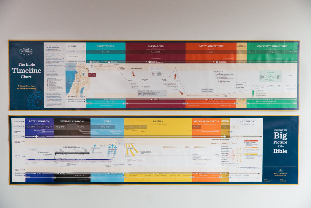 Bible Timeline Wall Chart