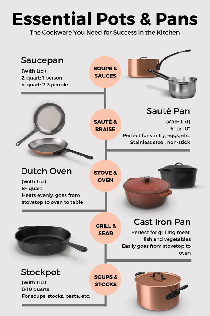 Essential pots and pans