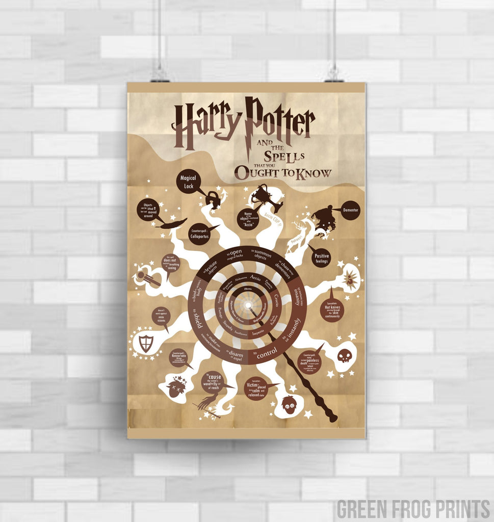 Harry Potter Poster Print |  | Potter Quote Home Decor | Potter Spells You Ought To Know Descriptions