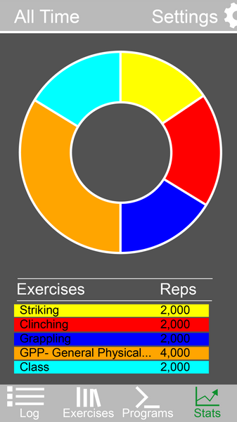 Pie Chart MMA Workouts