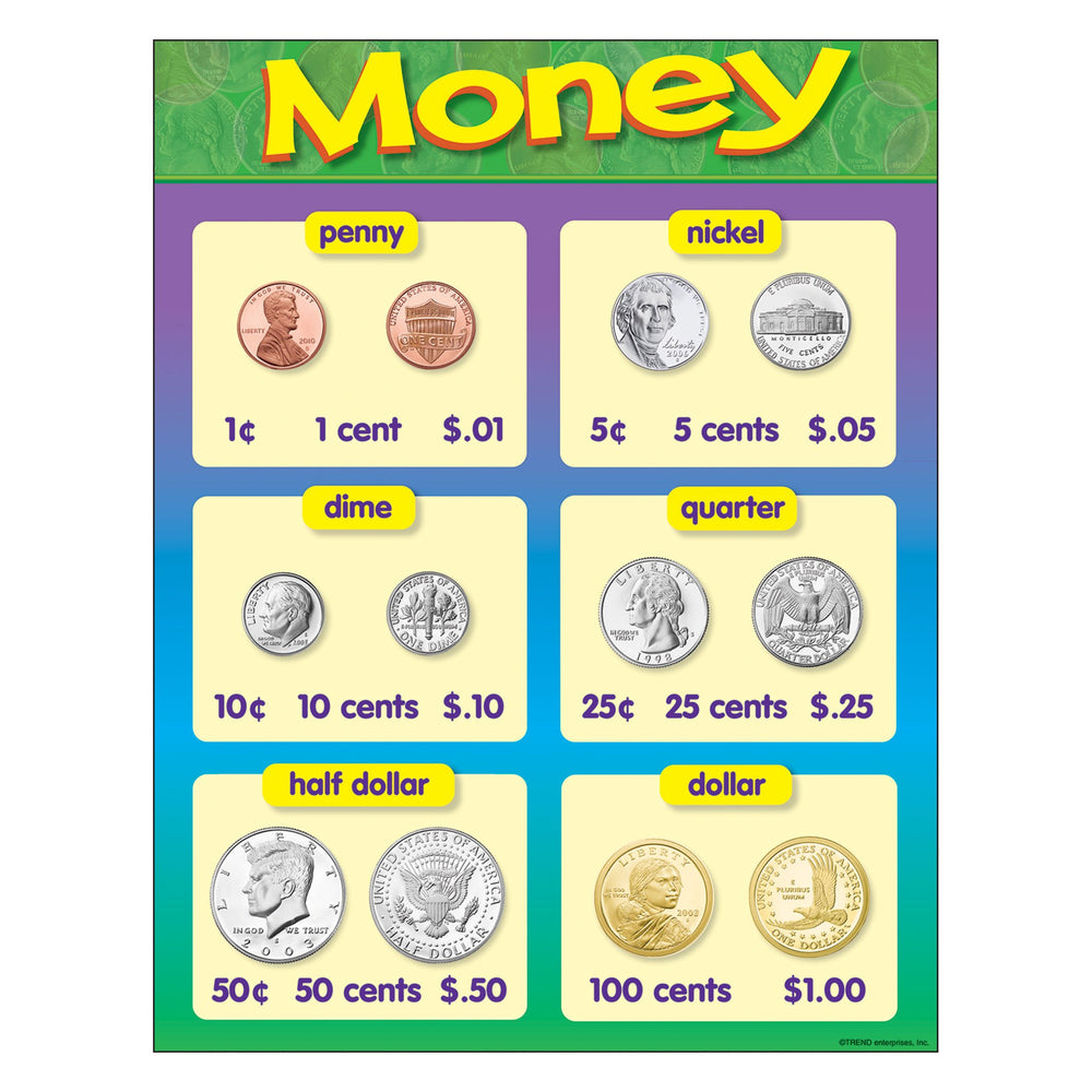 T38013 Learning Chart Money Chart