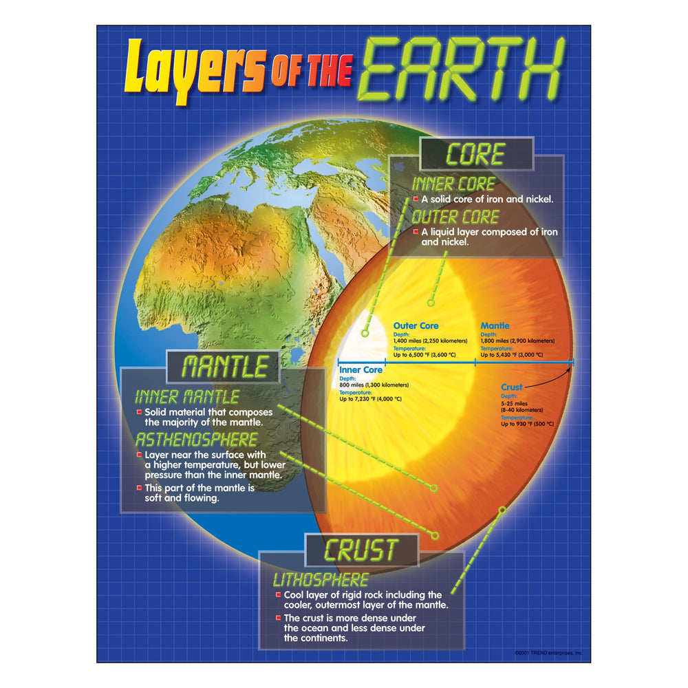 T38087 Learning Chart Layers of Earth