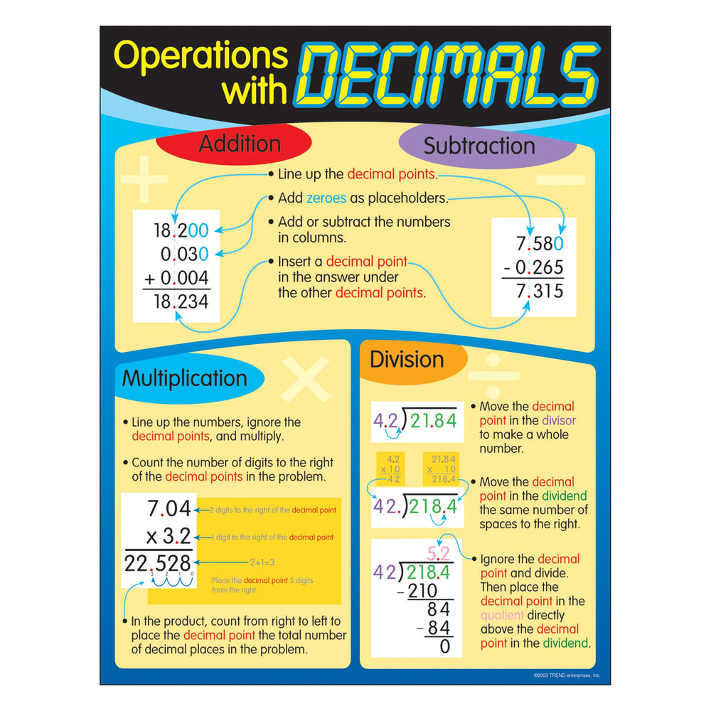 T38125 Learning Chart Operations Decimals