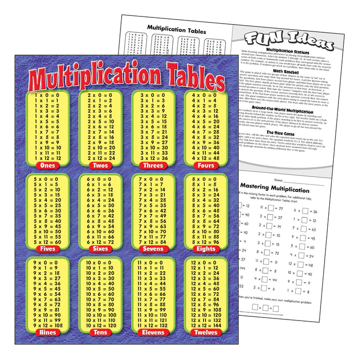 T38174 Learning Chart Multiplication