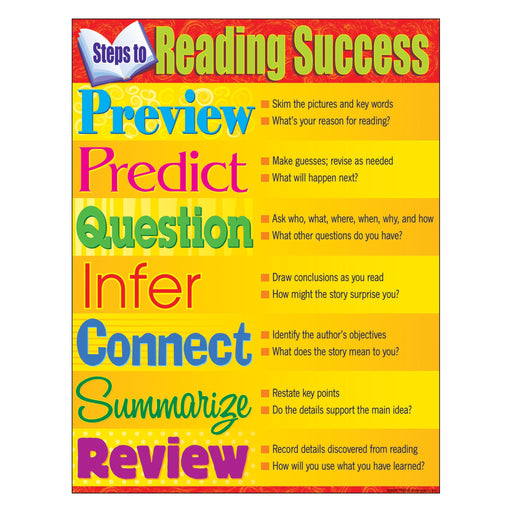 T38286 Learning Chart Read Success