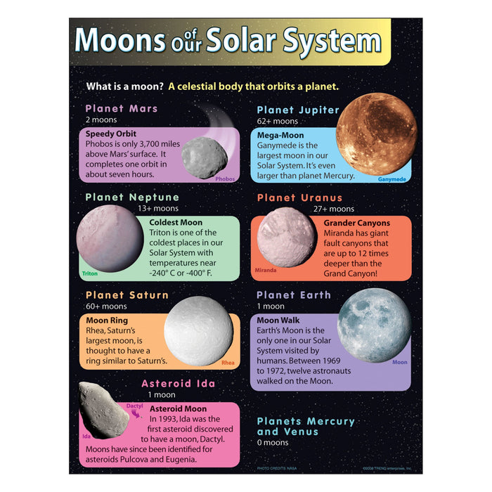 T38290 Learning Chart Moons Solar System