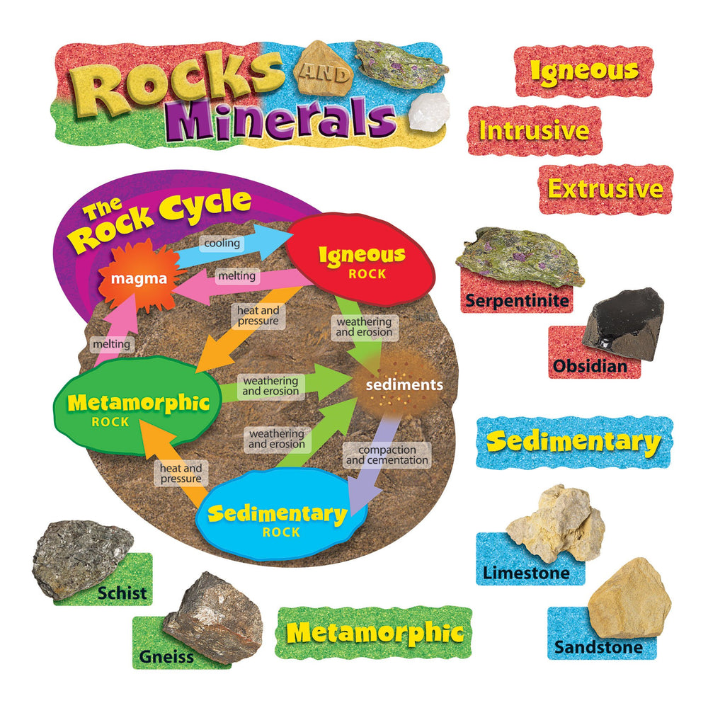 T8604 Bulletin Board Rock Minerals