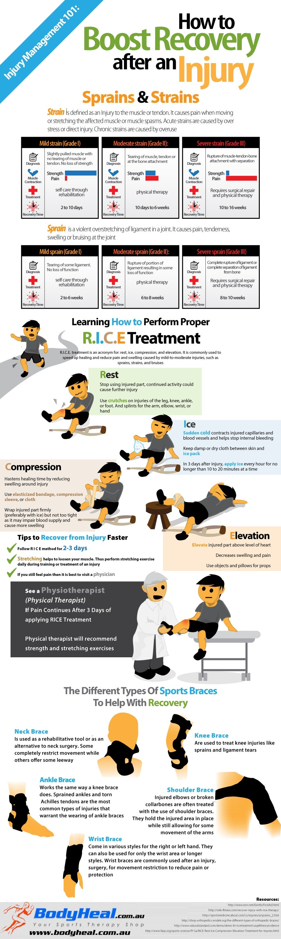 recovering from sports injury with rice treatment infographic