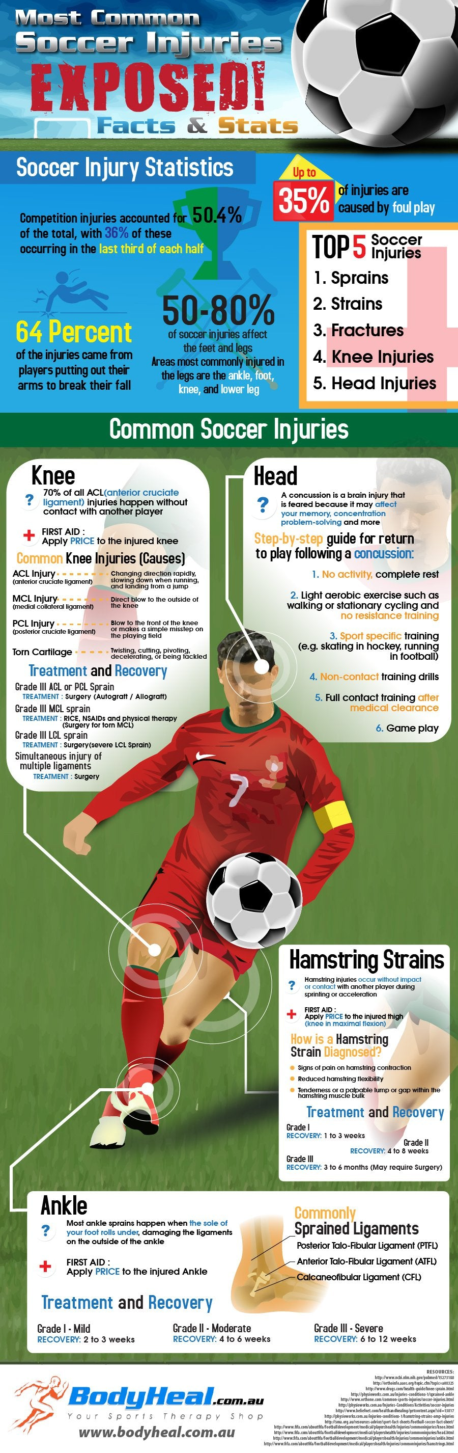 infographic on the top 5 common soccer injuries