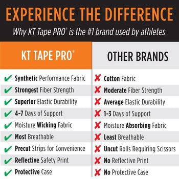 products/kt-tape-pro-benefits.jpg