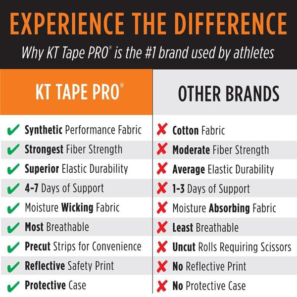 KT Tape Pro Differences