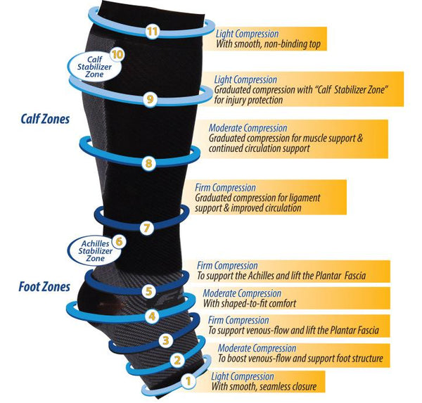 orthosleeve fs6+ compression plantar fasciitis sleeves