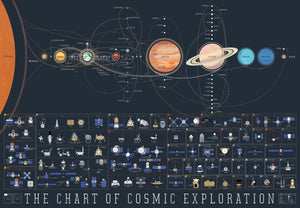 Chart of Cosmic Exploration Sci-Fi Science Fiction Retro Vintage Kraft Poster Canvas Painting