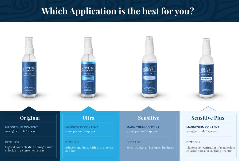 Selections of Ancient Minerals® Magnesium Oil in different sizes and formula showing which one is the best for your need