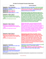basic five paragraph essay example, color coded