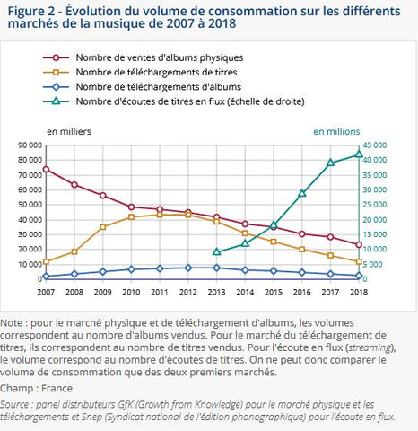 evolution de la consomation en volume de la musique en france - source : INSEE.fr