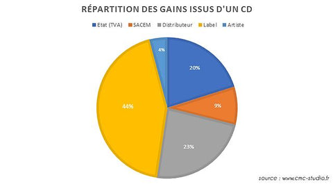 repatition des gains de vente d'un CD