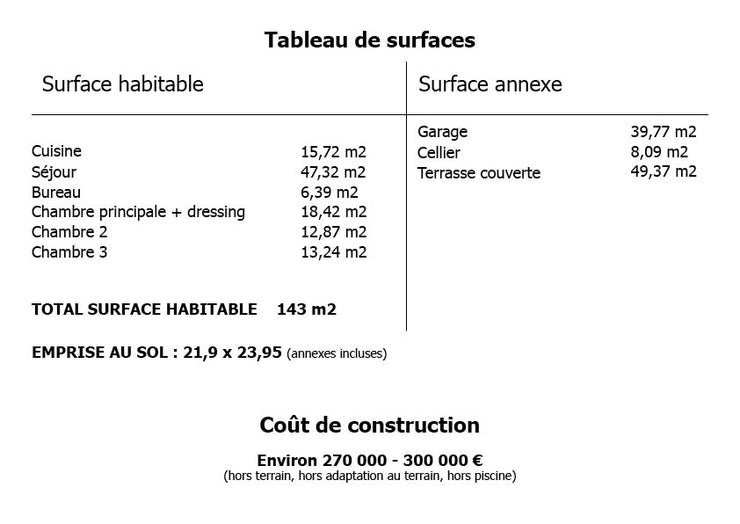 tableu de surface maison 140m2