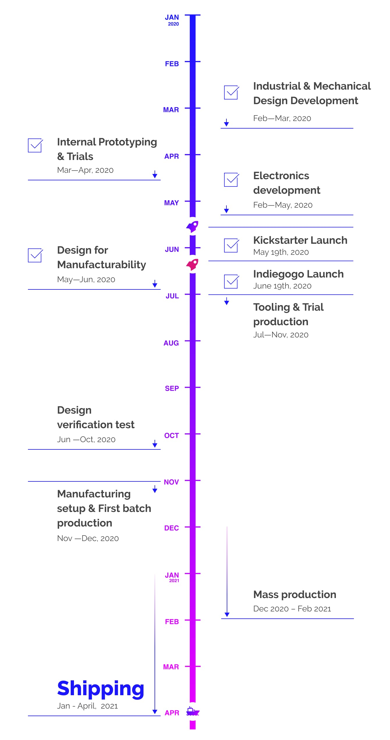 Production Timeline