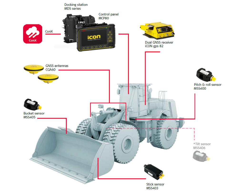 3D Wheel Loader System - iCON iGW3