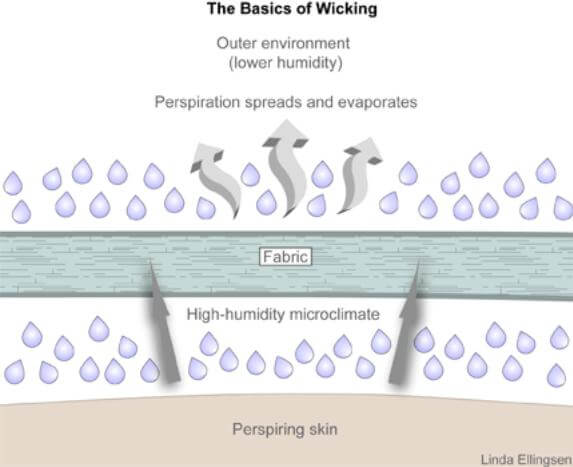 The process of moisture-wicking