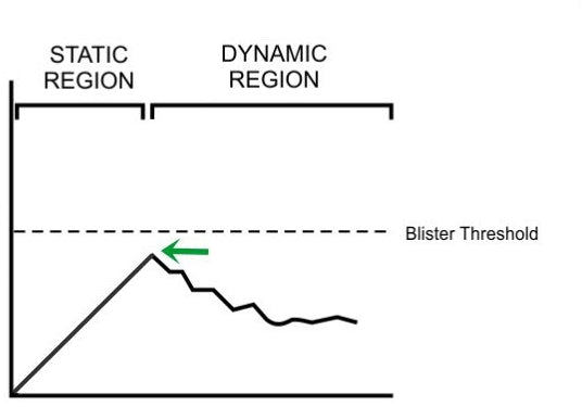 An earlier onset of dynamic friction causes a lower shear peak