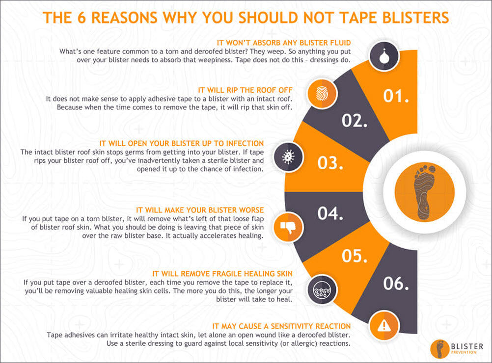 The 6 Reasons Why You Should Not Tape Already-Formed Blisters