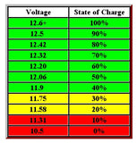12V Lead Acid Battery Bank Indicator Low Capacity Voltage Tester Alarm Marine - 12-vtechnology