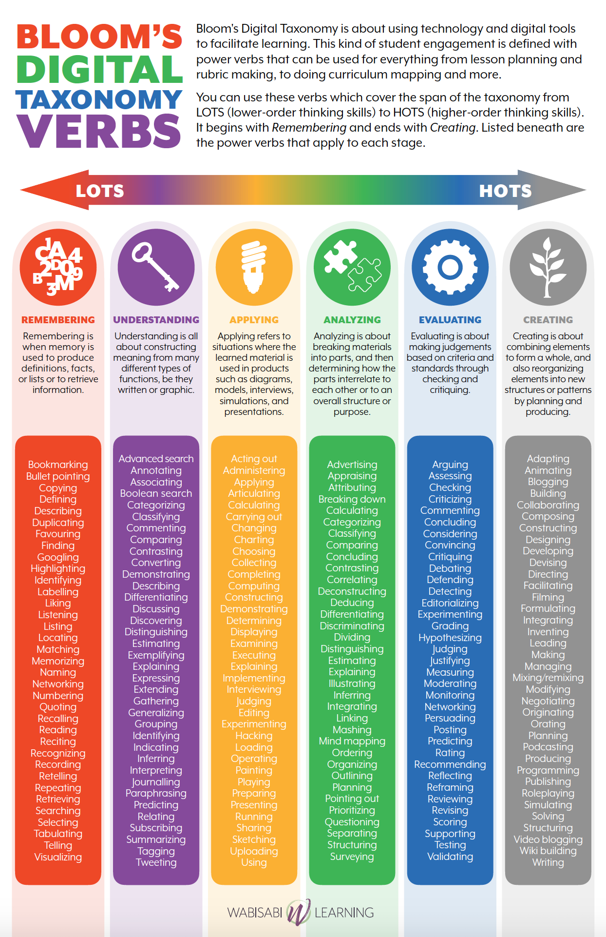 18 Creative Bloom S Taxonomy Infographics Everybody Loves Using Wabisabi Learning