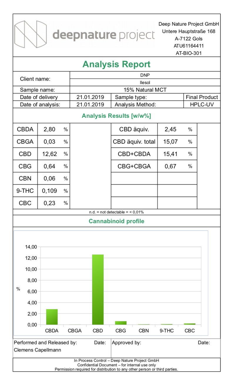 Analysis Report on 15% Full Spectrum CBD Oil from We Are Kynd Ltd