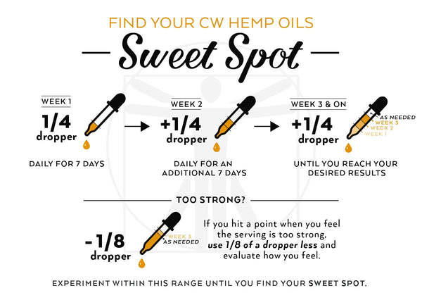 Nature's Angels: Guide To Taking CW Hemp Oils
