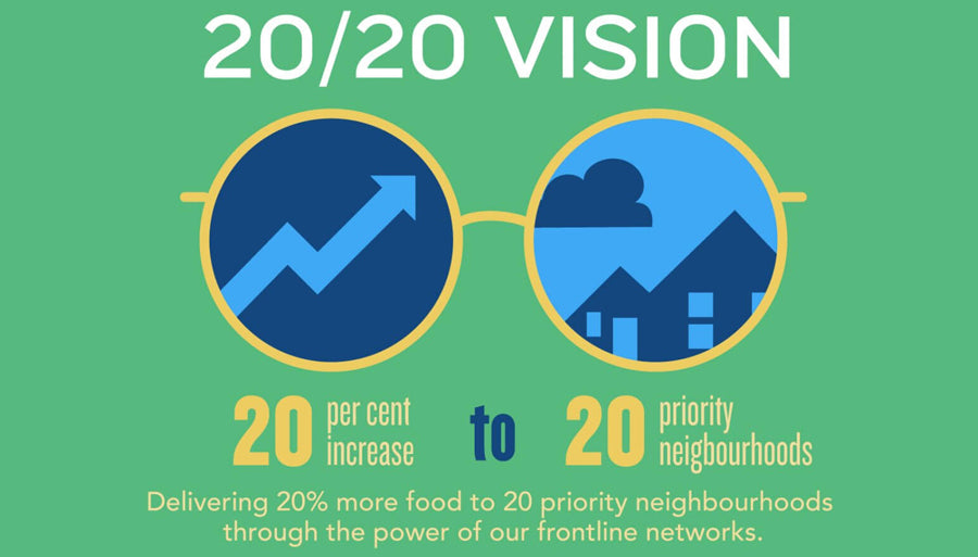 What is 20/20 Vision
