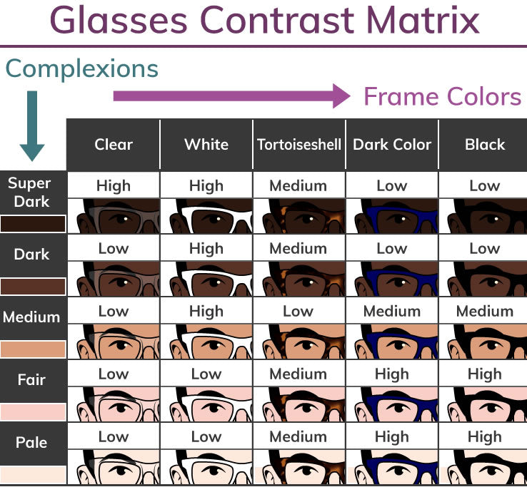 Face Complexion And Frame Color