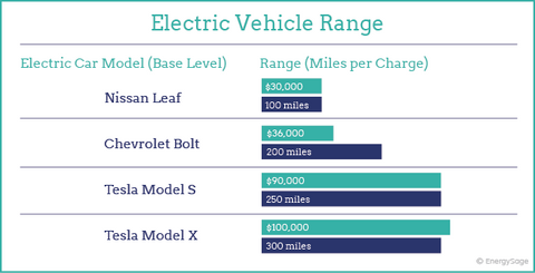 Electric Vehicle Range 2017 to 2018