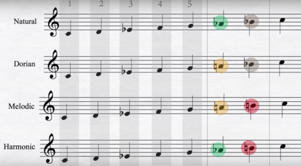 Natural, Melodic, Dorian + Harmonic Minor Arpeggio  Exercises