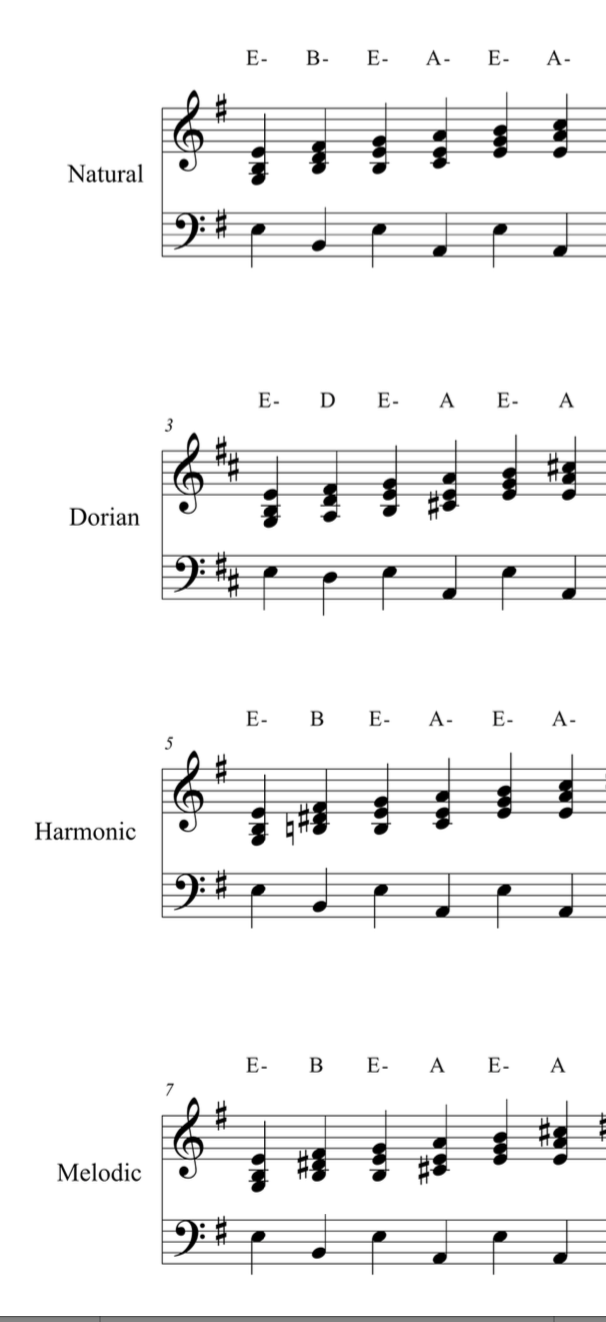 Spot the difference - Minor scale harmonisation - PDF + Mp3