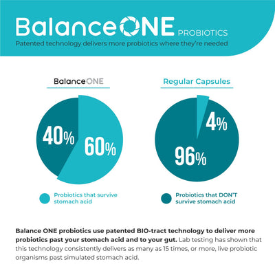 Balance One delivery system - getting your probiotics past stomach acid and to your gut