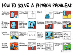 How to Solve a Physics Problem 18x24 poster