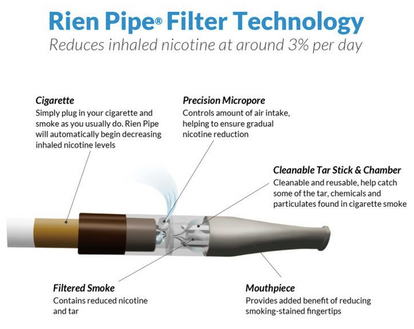 Rien Pipe For Slim Cigarettes | Quit Smoking Product