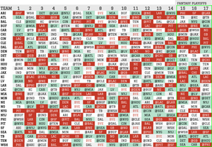 2020 Fantasy Football SOS for Passing Stats ( QB, WR, TE)