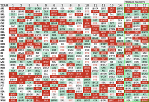 2020 Fantasy Football SOS for Rushing Stats ( RB )