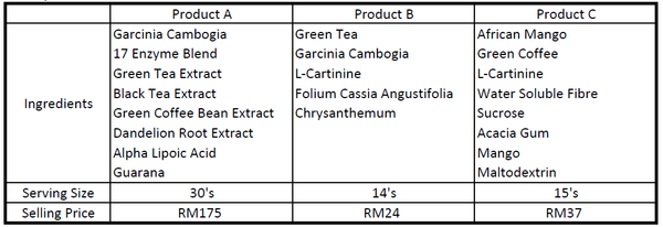 Formulation Review Report Project B Fat Burner Project B Asia