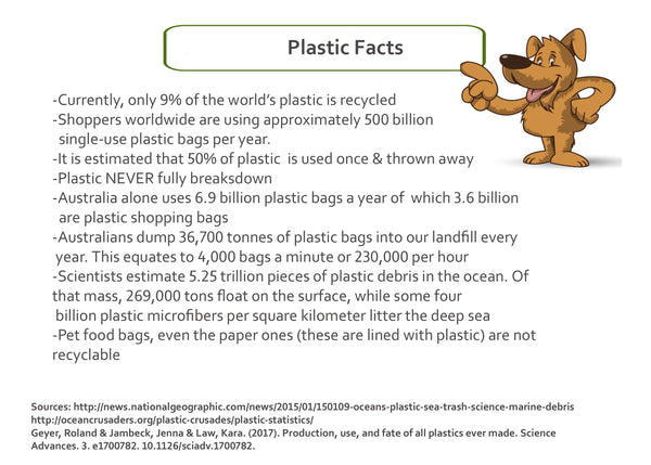 Fact's about single use plastic