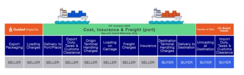 What are the Buyers and Sellers Responsibilities under CIF Incoterms?