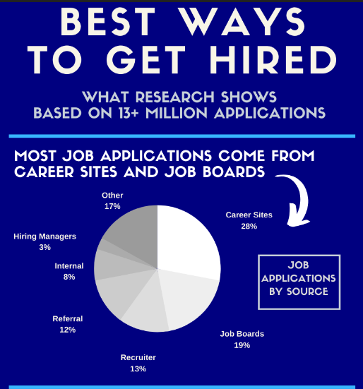 The Best Ways to Get a Job [Research-Based]